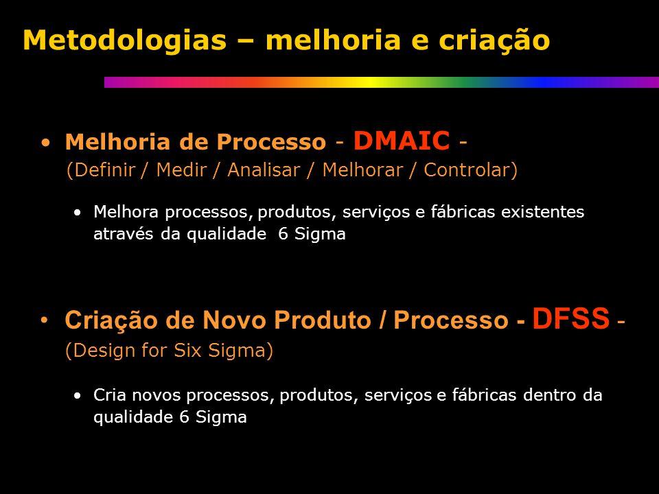 Metodologias – melhoria e criação Melhoria de Processo - DMAIC - (Definir / Medir / Analisar / Melhorar / Controlar) Melhora processos, produtos, serviços e fábricas existentes através da qualidade 6 Sigma Criação de Novo Produto / Processo - DFSS - (Design for Six Sigma) Cria novos processos, produtos, serviços e fábricas dentro da qualidade 6 Sigma