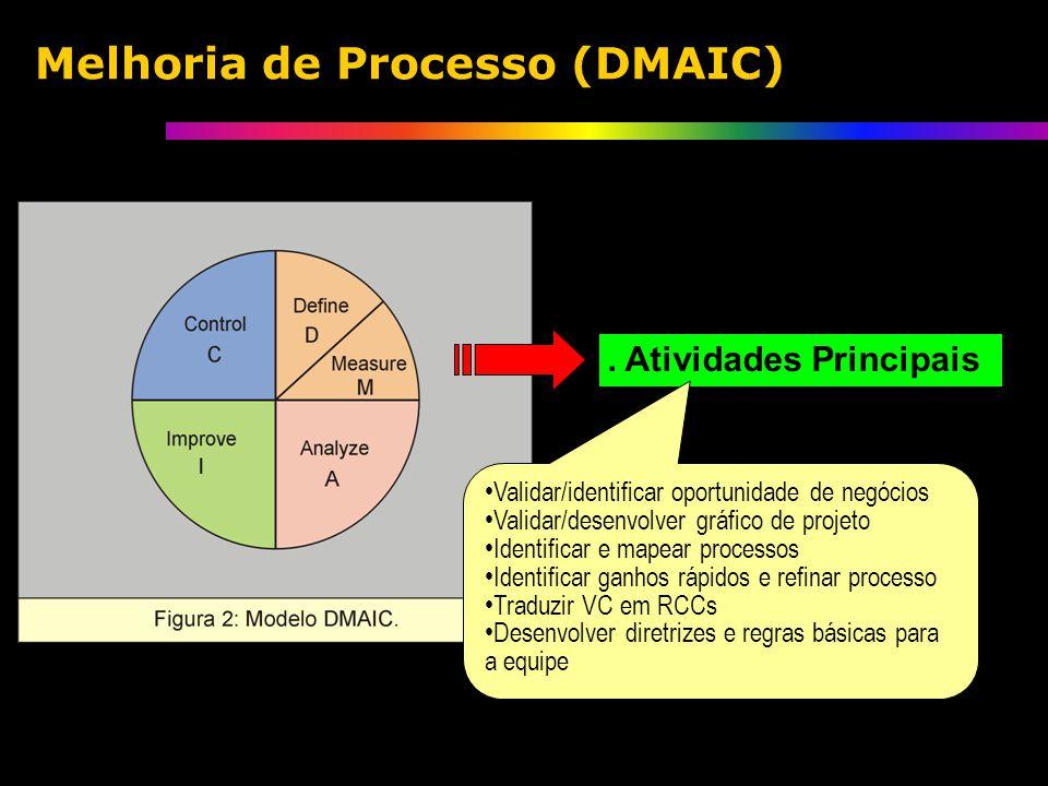 . Atividades Principais Validar/identificar oportunidade de negócios Validar/desenvolver gráfico de projeto Identificar e mapear processos Identificar ganhos rápidos e refinar processo Traduzir VC em RCCs Desenvolver diretrizes e regras básicas para a equipe Melhoria de Processo (DMAIC)