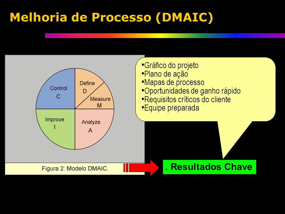 . Resultados Chave Gráfico do projeto Plano de ação Mapas de processo Oportunidades de ganho rápido Requisitos críticos do cliente Equipe preparada Melhoria de Processo (DMAIC)