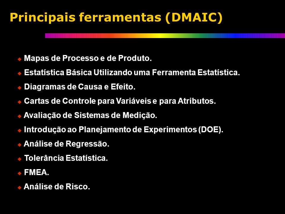 Mapas de Processo e de Produto. Estatística Básica Utilizando uma Ferramenta Estatística.