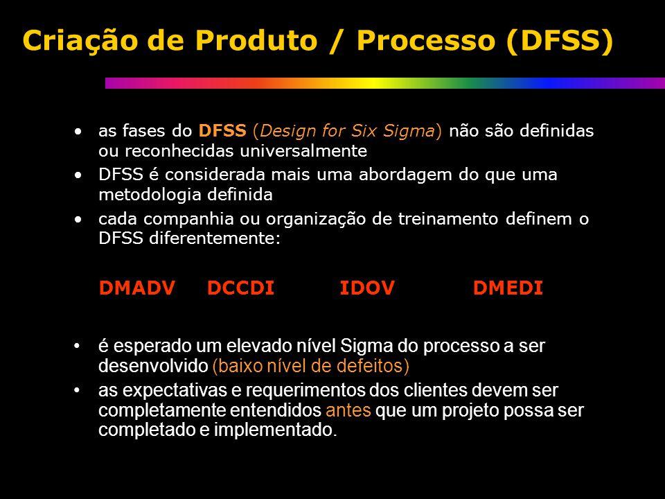 Criação de Produto / Processo (DFSS) é esperado um elevado nível Sigma do processo a ser desenvolvido (baixo nível de defeitos) as expectativas e requerimentos dos clientes devem ser completamente entendidos antes que um projeto possa ser completado e implementado.