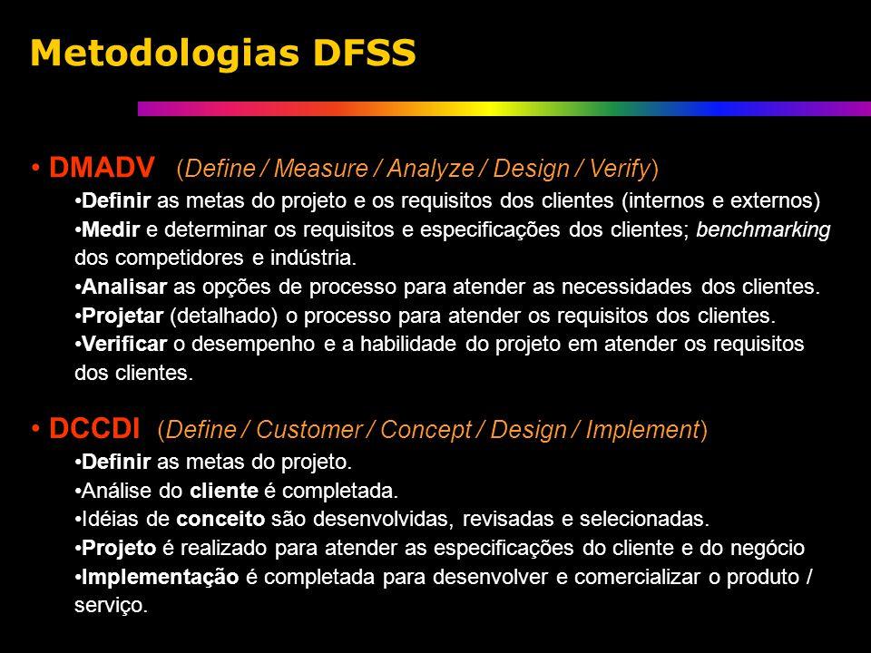 Metodologias DFSS DMADV (Define / Measure / Analyze / Design / Verify) Definir as metas do projeto e os requisitos dos clientes (internos e externos) Medir e determinar os requisitos e especificações dos clientes; benchmarking dos competidores e indústria.
