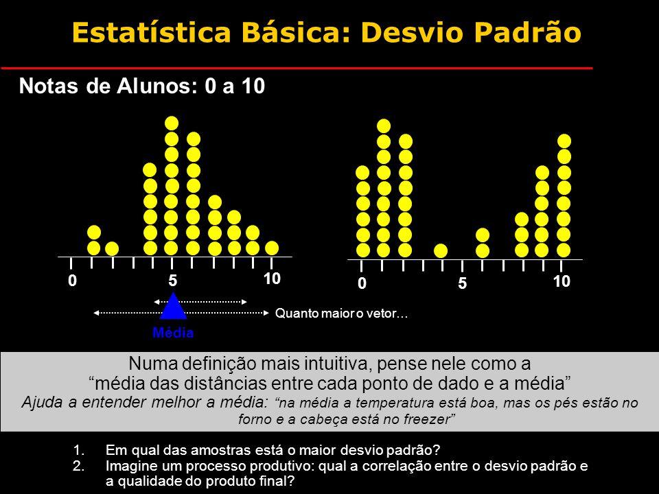 Estatística Básica: Desvio Padrão O desvio padrão é uma estatística que mostra a falta de uniformidade de um conjunto de dados em relação à sua media; Quanto mais espalhados estiverem os dados em relação à sua média, maior variabilidade ou falta de uniformidade possuirão os dados; Por outro lado, quanto mais concentrados estiverem os dados em torno da média, maior será a uniformidade; Quanto menor o valor do desvio padrão, melhor ou mais uniforme será o processo.