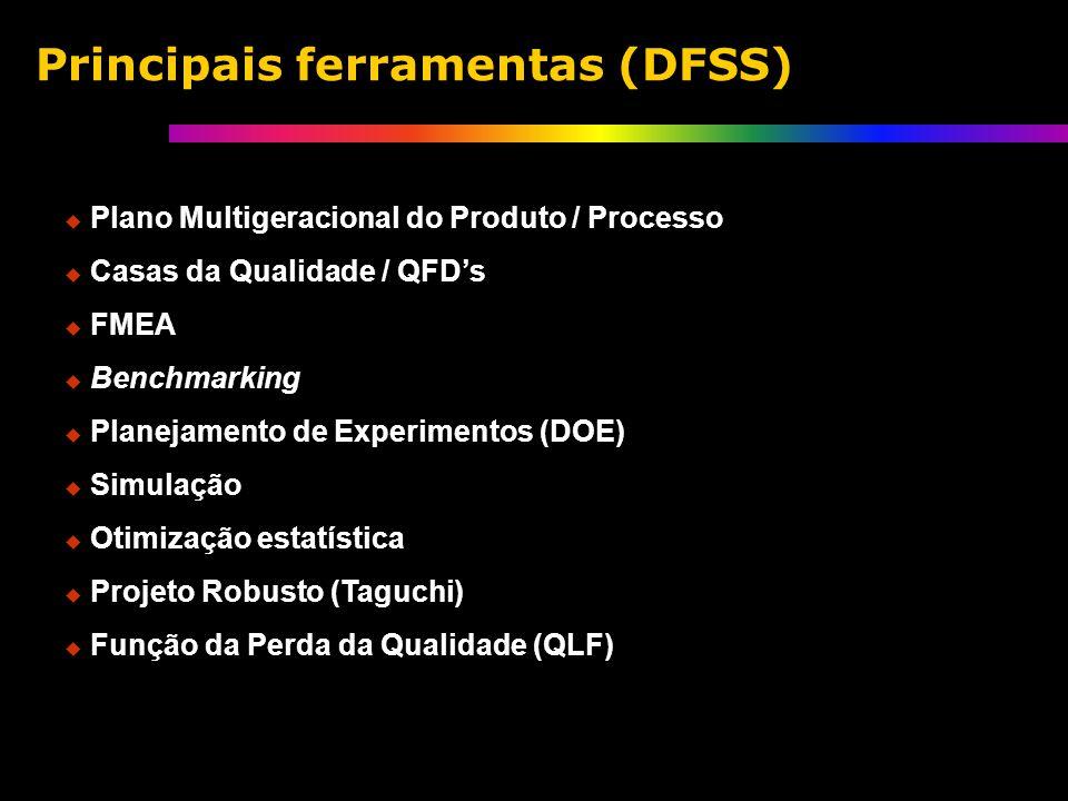Plano Multigeracional do Produto / Processo Casas da Qualidade / QFDs FMEA Benchmarking Planejamento de Experimentos (DOE) Simulação Otimização estatística Projeto Robusto (Taguchi) Função da Perda da Qualidade (QLF) Principais ferramentas (DFSS)