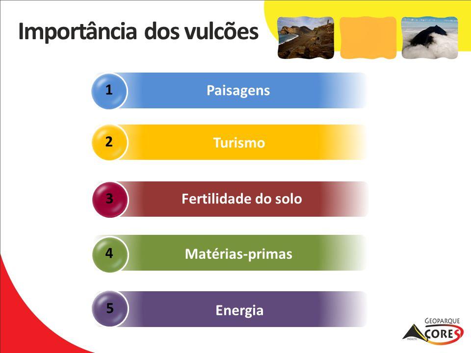 5 3 Matérias-primas 4 Paisagens 1 2 Fertilidade do solo Energia Importância dos vulcões Turismo