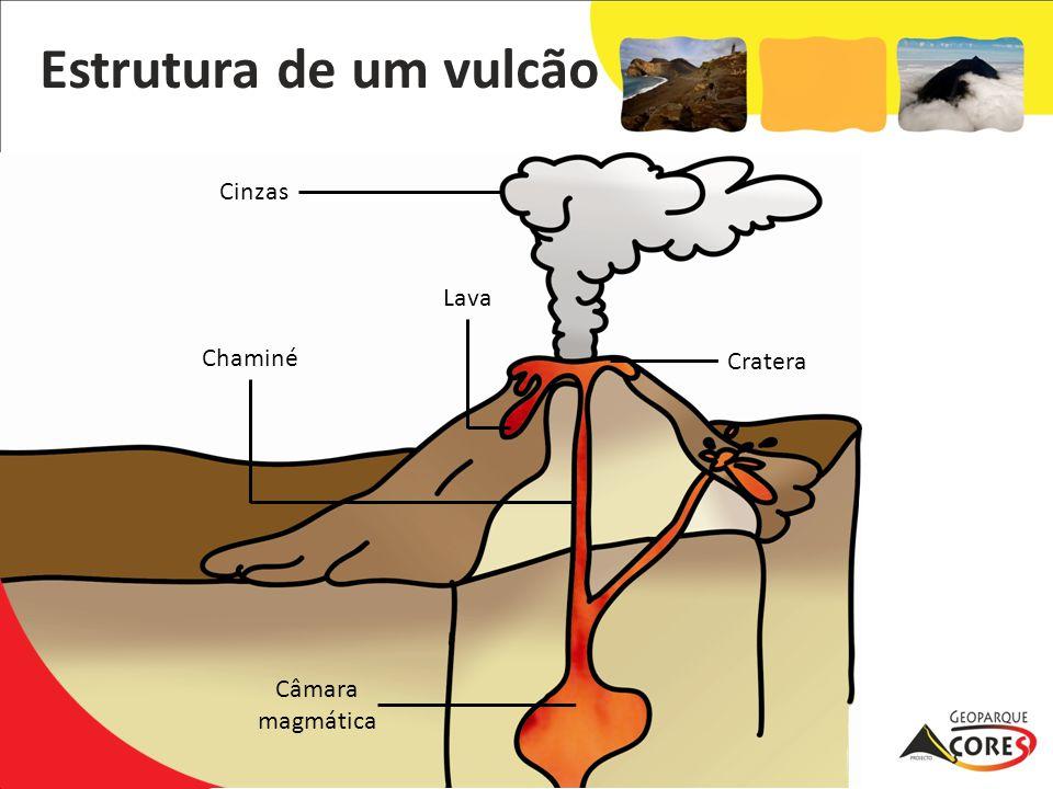 Câmara magmática Chaminé Lava Cinzas Cratera Estrutura de um vulcão