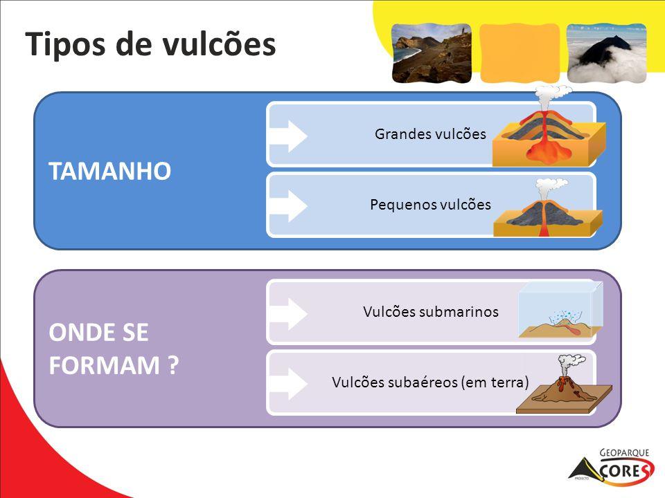 TAMANHO ONDE SE FORMAM ? Tipos de vulcões Vulcões subaéreos (em terra) Vulcões submarinos Pequenos vulcões Grandes vulcões