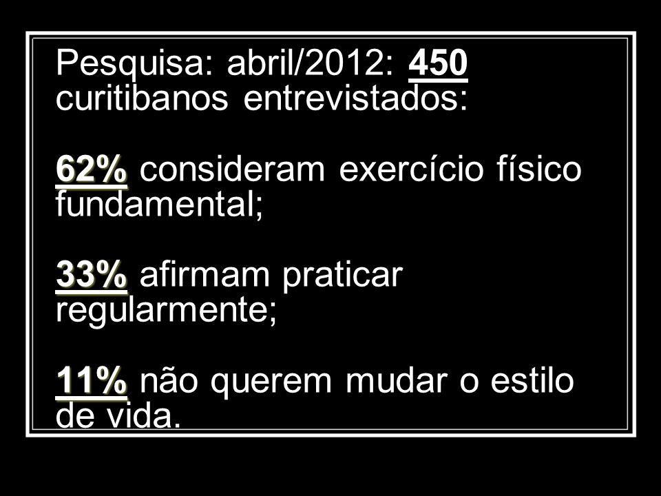 62% 33% 11% Pesquisa: abril/2012: 450 curitibanos entrevistados: 62% consideram exercício físico fundamental; 33% afirmam praticar regularmente; 11% n