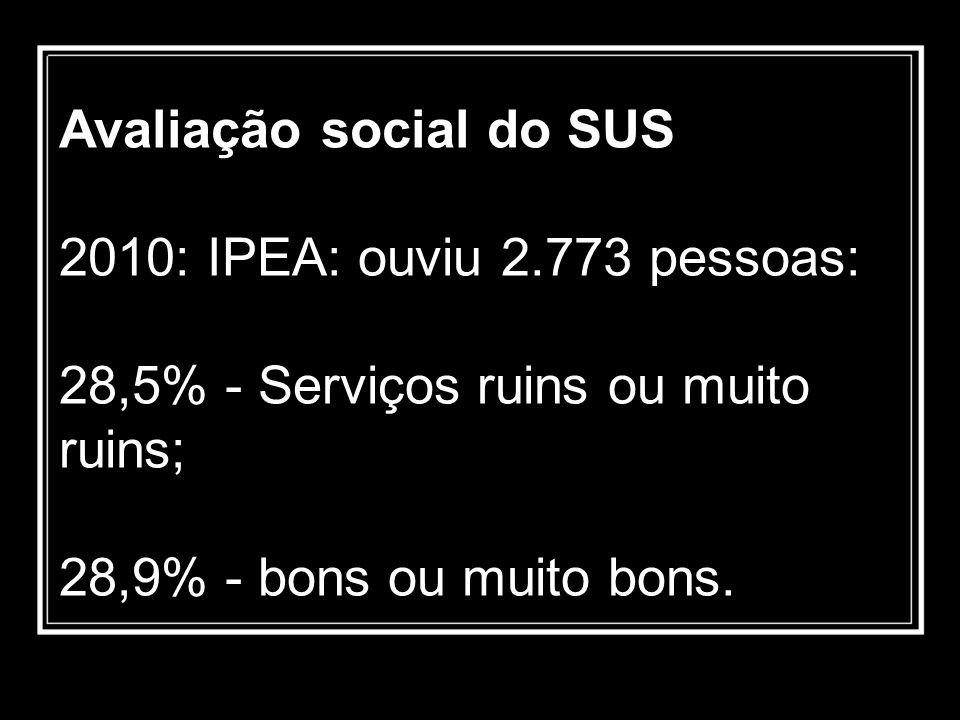 Avaliação social do SUS 2010: IPEA: ouviu 2.773 pessoas: 28,5% - Serviços ruins ou muito ruins; 28,9% - bons ou muito bons.