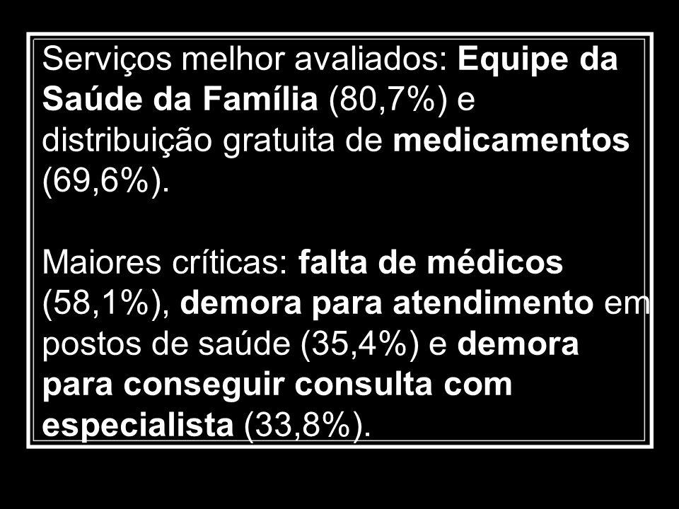 Serviços melhor avaliados: Equipe da Saúde da Família (80,7%) e distribuição gratuita de medicamentos (69,6%). Maiores críticas: falta de médicos (58,