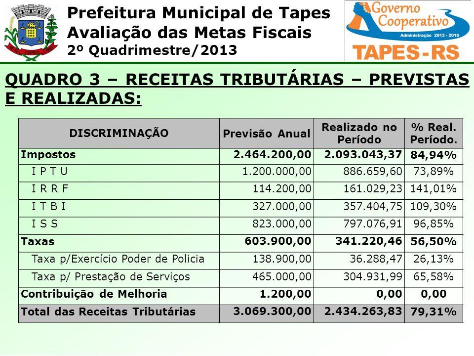 Prefeitura Municipal de Tapes Avaliação das Metas Fiscais 2º Quadrimestre/2013 QUADRO 3 – RECEITAS TRIBUTÁRIAS – PREVISTAS E REALIZADAS: DISCRIMINAÇÃO