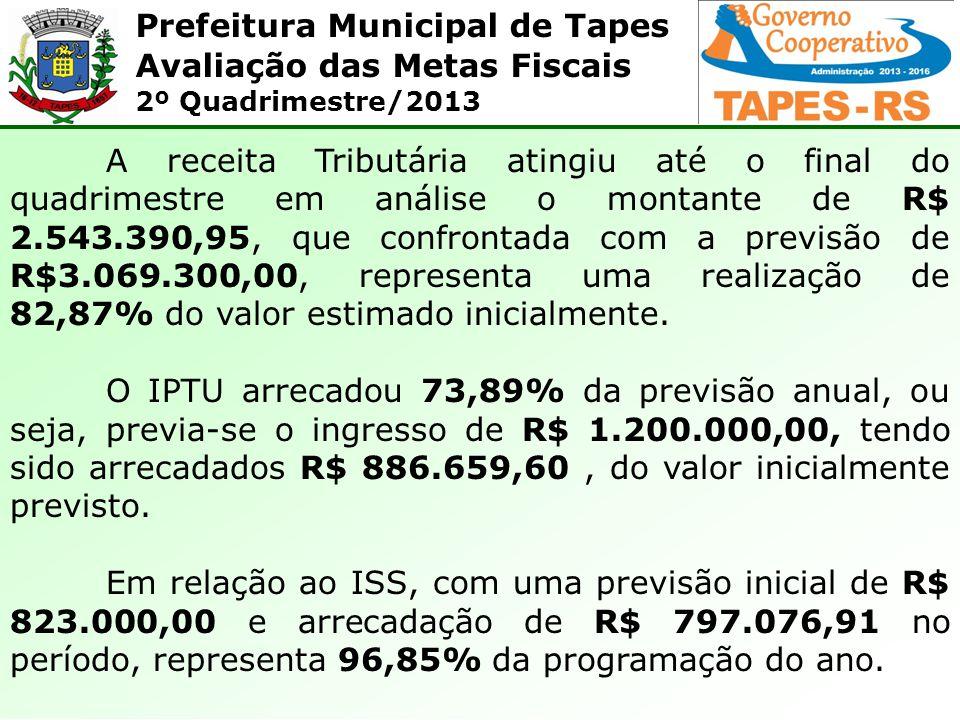 Prefeitura Municipal de Tapes Avaliação das Metas Fiscais 2º Quadrimestre/2013 A receita Tributária atingiu até o final do quadrimestre em análise o m