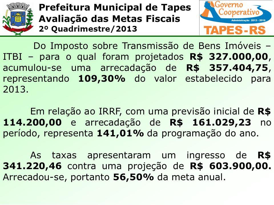 Prefeitura Municipal de Tapes Avaliação das Metas Fiscais 2º Quadrimestre/2013 Do Imposto sobre Transmissão de Bens Imóveis – ITBI – para o qual foram