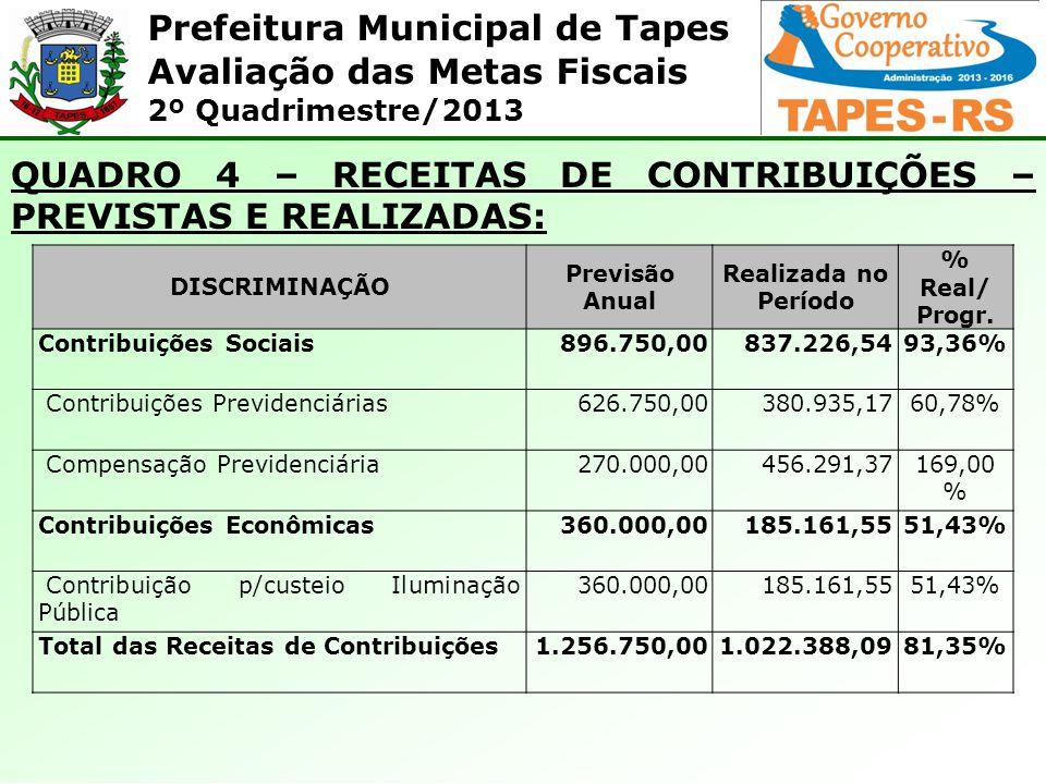 Prefeitura Municipal de Tapes Avaliação das Metas Fiscais 2º Quadrimestre/2013 QUADRO 4 – RECEITAS DE CONTRIBUIÇÕES – PREVISTAS E REALIZADAS: DISCRIMI