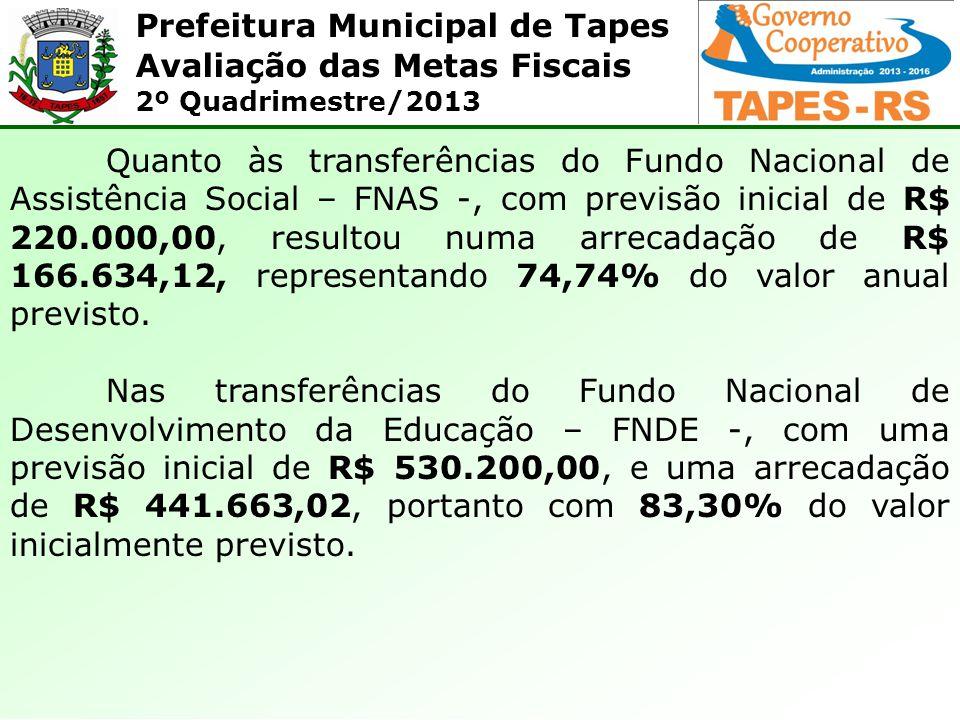 Prefeitura Municipal de Tapes Avaliação das Metas Fiscais 2º Quadrimestre/2013 Quanto às transferências do Fundo Nacional de Assistência Social – FNAS