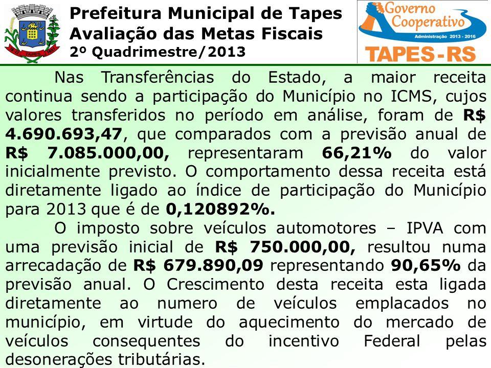 Prefeitura Municipal de Tapes Avaliação das Metas Fiscais 2º Quadrimestre/2013 Nas Transferências do Estado, a maior receita continua sendo a particip