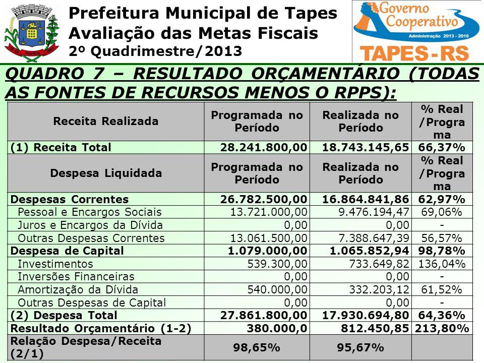 Prefeitura Municipal de Tapes Avaliação das Metas Fiscais 2º Quadrimestre/2013 QUADRO 7 – RESULTADO ORÇAMENTÁRIO (TODAS AS FONTES DE RECURSOS MENOS O