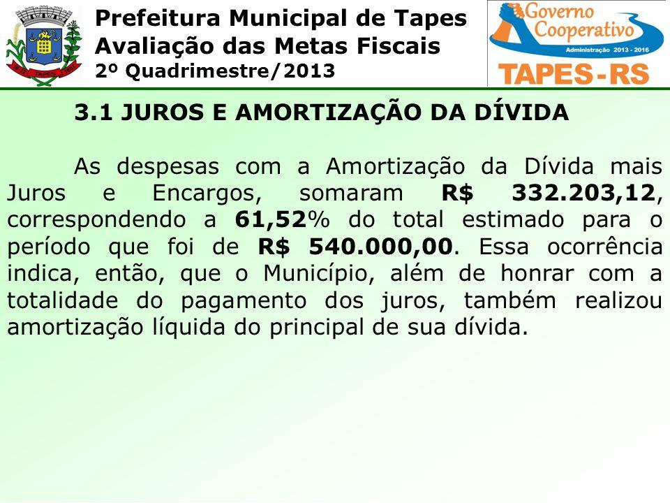 Prefeitura Municipal de Tapes Avaliação das Metas Fiscais 2º Quadrimestre/2013 3.1 JUROS E AMORTIZAÇÃO DA DÍVIDA As despesas com a Amortização da Dívi