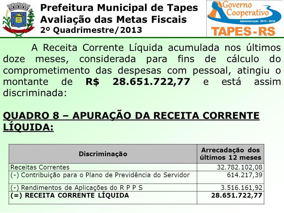 Prefeitura Municipal de Tapes Avaliação das Metas Fiscais 2º Quadrimestre/2013 A Receita Corrente Líquida acumulada nos últimos doze meses, considerad
