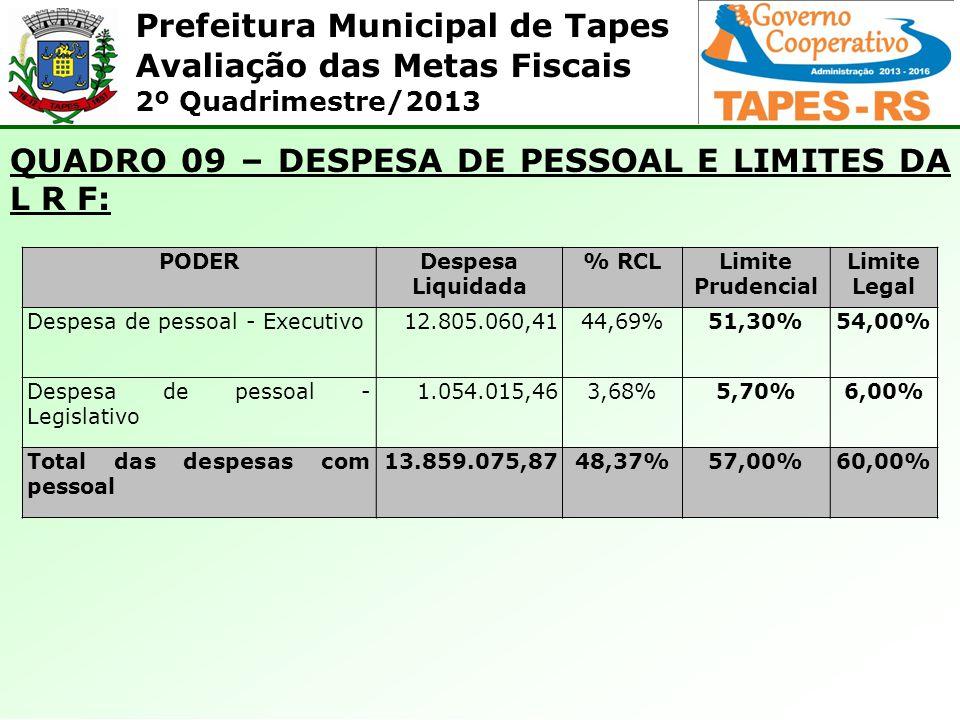 Prefeitura Municipal de Tapes Avaliação das Metas Fiscais 2º Quadrimestre/2013 QUADRO 09 – DESPESA DE PESSOAL E LIMITES DA L R F: PODERDespesa Liquida