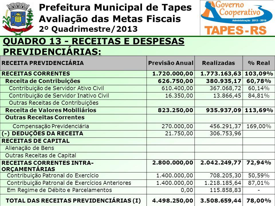 Prefeitura Municipal de Tapes Avaliação das Metas Fiscais 2º Quadrimestre/2013 QUADRO 13 - RECEITAS E DESPESAS PREVIDENCIÁRIAS: RECEITA PREVIDENCIÁRIA