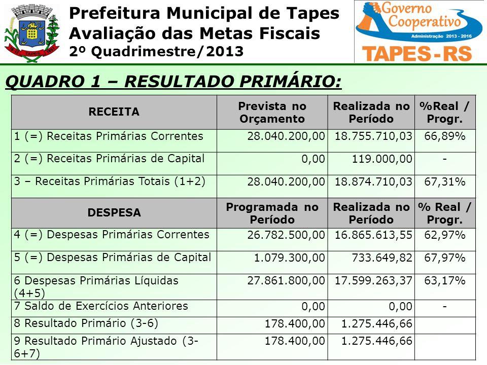 Prefeitura Municipal de Tapes Avaliação das Metas Fiscais 2º Quadrimestre/2013 As Despesas Liquidadas, no acumulado do quadrimestre até agosto de 2013 totalizaram R$ 17.930.694,80, valor equivalente a 64,36% da previsão para o período.