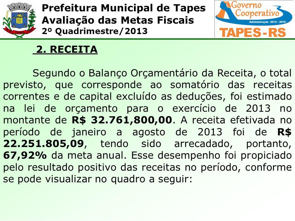Prefeitura Municipal de Tapes Avaliação das Metas Fiscais 2º Quadrimestre/2013 QUADRO 7 – RESULTADO ORÇAMENTÁRIO (TODAS AS FONTES DE RECURSOS MENOS O RPPS): Receita Realizada Programada no Período Realizada no Período % Real /Progra ma (1) Receita Total28.241.800,0018.743.145,6566,37% Despesa Liquidada Programada no Período Realizada no Período % Real /Progra ma Despesas Correntes26.782.500,0016.864.841,86 62,97% Pessoal e Encargos Sociais13.721.000,009.476.194,47 69,06% Juros e Encargos da Dívida0,00 - Outras Despesas Correntes13.061.500,007.388.647,39 56,57% Despesa de Capital1.079.000,001.065.852,94 98,78% Investimentos539.300,00733.649,82 136,04% Inversões Financeiras0,00 - Amortização da Dívida540.000,00332.203,12 61,52% Outras Despesas de Capital0,00 - (2) Despesa Total27.861.800,0017.930.694,80 64,36% Resultado Orçamentário (1-2)380.000,0812.450,85 213,80% Relação Despesa/Receita (2/1) 98,65%95,67%