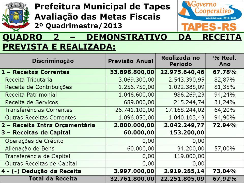 Prefeitura Municipal de Tapes Avaliação das Metas Fiscais 2º Quadrimestre/2013 QUADRO 11 – APURAÇÃO DO ÍNDICE DE APLICAÇÃO DOS RECURSOS VINCULADA ÀS AÇÕES E SERVIÇOS PÚBLICOS DE SAÚDE: EspecificaçãoValor Total das Receitas Vinculadas14.296.601,08 Valor mínimo a ser aplicado em ASPS (15%)2.144901,16 Total das despesas empenhadas na saúde5.422.577,07 (-) Despesas c/recursos do Sistema Único de Saúde - SUS893.092,00 (-) Despesa c/outros recursos532.344,66 (=) Valor Total Aplicado4.117.060,80 Participação Limite Constitucional 15%25,71%
