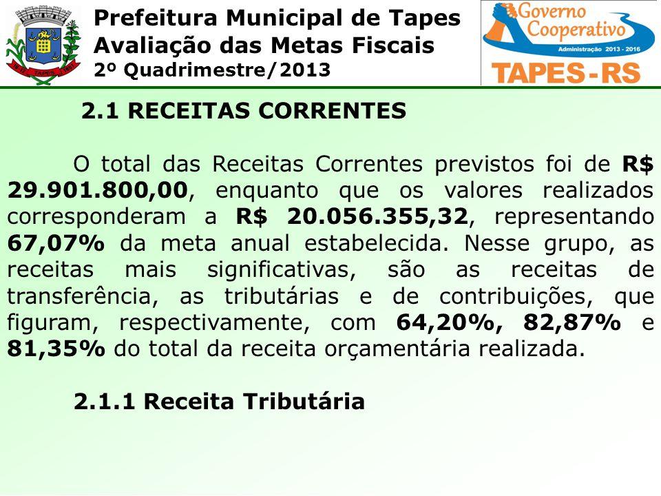 Prefeitura Municipal de Tapes Avaliação das Metas Fiscais 2º Quadrimestre/2013 A cota parte do I P I – exportação, com uma previsão inicial de R$ 120.000,00 e uma arrecadação de R$ 68.027,34, representando 56,69% do previsto para o ano.