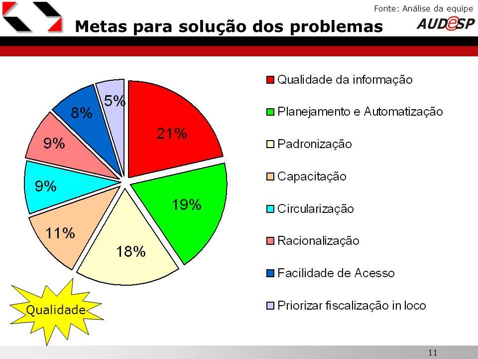11 X Fonte: Análise da equipe Metas para solução dos problemas Qualidade