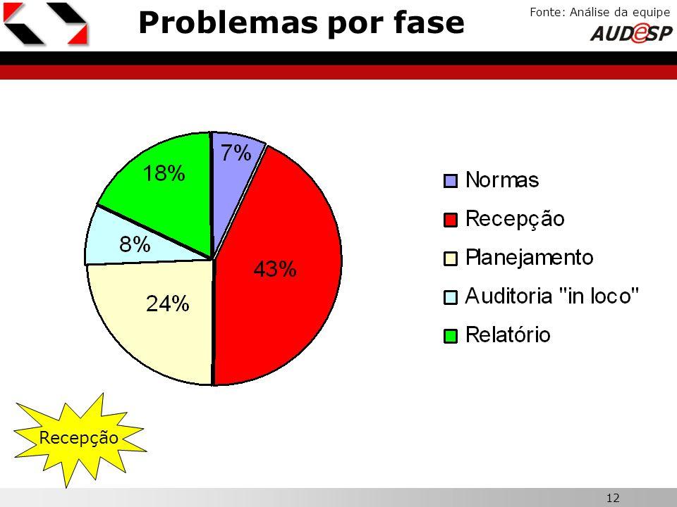 12 X Fonte: Análise da equipe Problemas por fase Recepção