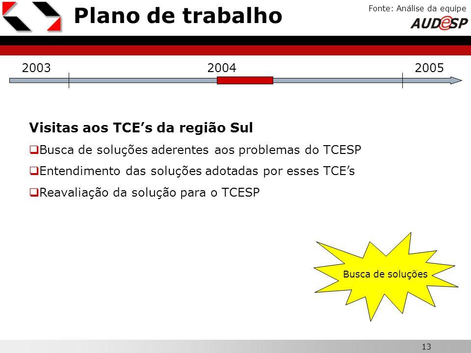 13 X Plano de trabalho Fonte: Análise da equipe 200320042005 Visitas aos TCEs da região Sul Busca de soluções aderentes aos problemas do TCESP Entendi