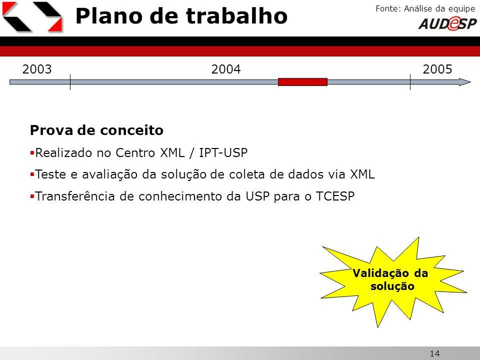14 X Plano de trabalho Fonte: Análise da equipe 200320042005 Prova de conceito Realizado no Centro XML / IPT-USP Teste e avaliação da solução de colet