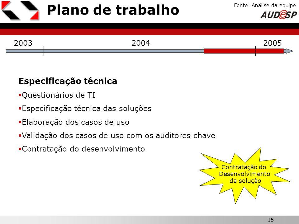 15 X Plano de trabalho Fonte: Análise da equipe 200320042005 Especificação técnica Questionários de TI Especificação técnica das soluções Elaboração d