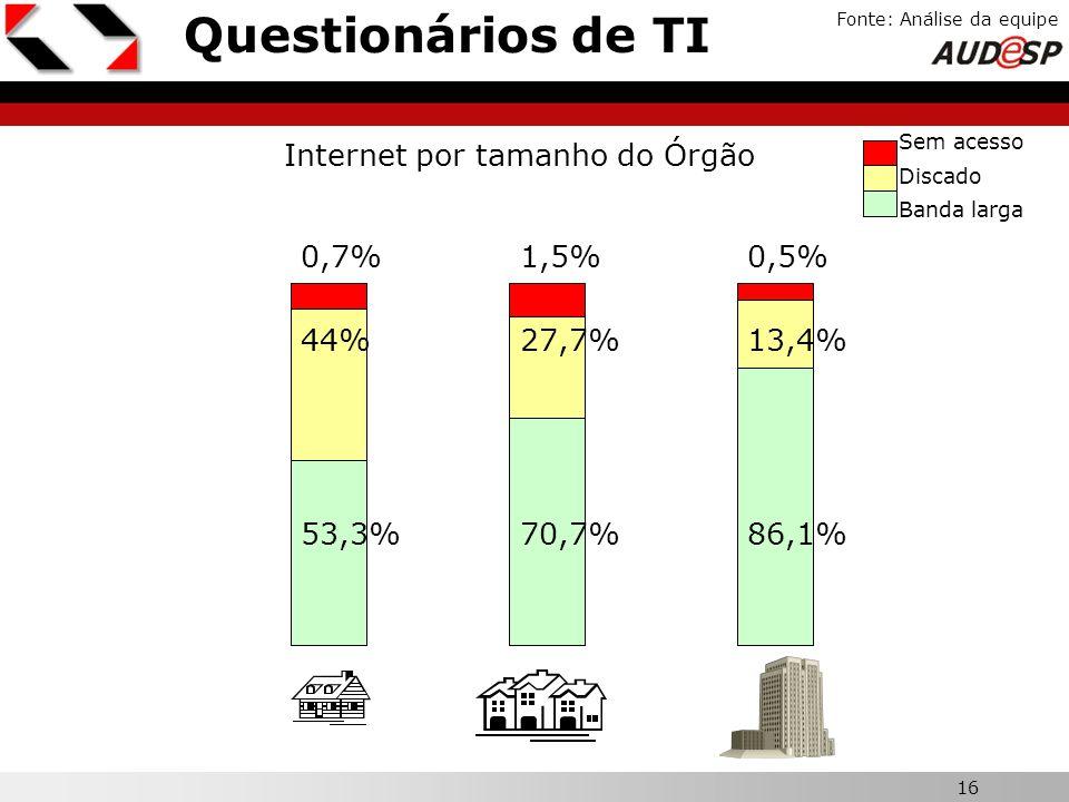 16 X Questionários de TI Fonte: Análise da equipe Internet por tamanho do Órgão Sem acesso Discado Banda larga 53,3%70,7%86,1% 44%27,7%13,4% 0,7%1,5%0