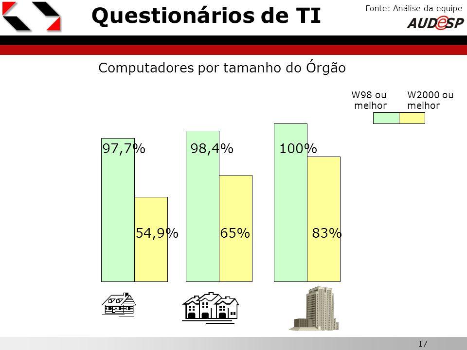 17 X Questionários de TI Fonte: Análise da equipe Computadores por tamanho do Órgão W2000 ou melhor 54,9% 97,7% 65% 98,4% 83% 100% W98 ou melhor