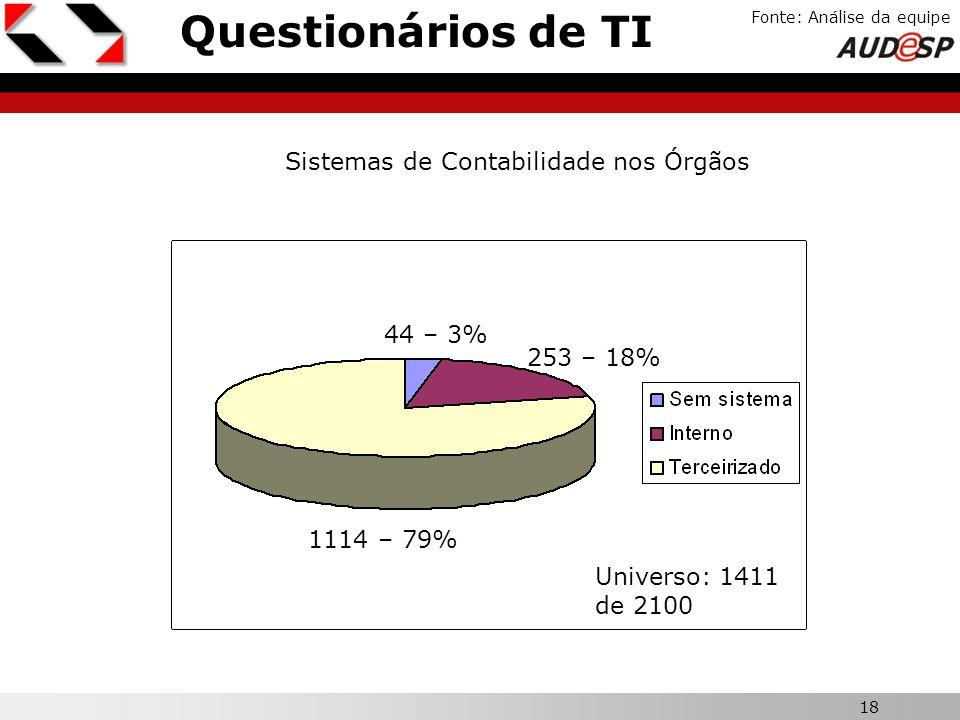 18 X Questionários de TI Fonte: Análise da equipe Sistemas de Contabilidade nos Órgãos 1114 – 79% Universo: 1411 de 2100 253 – 18% 44 – 3%