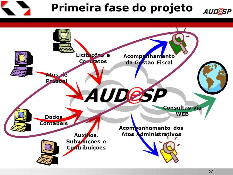 20 X Primeira fase do projeto Dados Contábeis Atos de Pessoal Auxílios, Subvenções e Contribuições Licitações e Contratos Acompanhamento da Gestão Fis