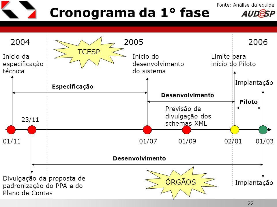 22 X Cronograma da 1° fase Fonte: Análise da equipe 200520042006 02/0101/03 Limite para início do Piloto Implantação Desenvolvimento Piloto 01/07 Iníc