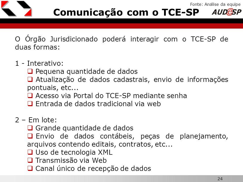 24 X Comunicação com o TCE-SP Fonte: Análise da equipe O Órgão Jurisdicionado poderá interagir com o TCE-SP de duas formas: 1 - Interativo: Pequena qu