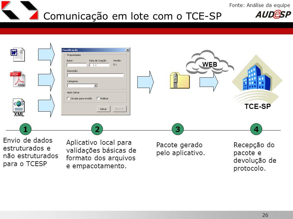 26 X Fonte: Análise da equipe Comunicação em lote com o TCE-SP XML TCE-SP Envio de dados estruturados e não estruturados para o TCESP Aplicativo local