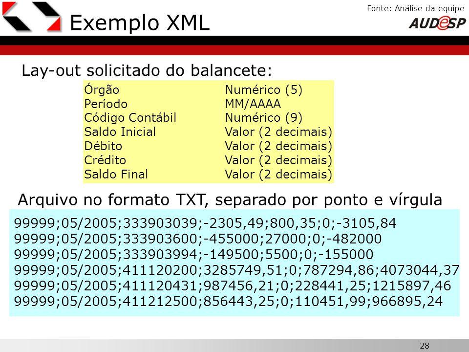 28 X Fonte: Análise da equipe Exemplo XML 99999;05/2005;333903039;-2305,49;800,35;0;-3105,84 99999;05/2005;333903600;-455000;27000;0;-482000 99999;05/