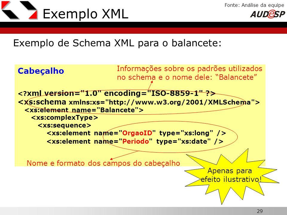29 X Fonte: Análise da equipe Exemplo XML Exemplo de Schema XML para o balancete: Cabeçalho Apenas para efeito ilustrativo! Informações sobre os padrõ