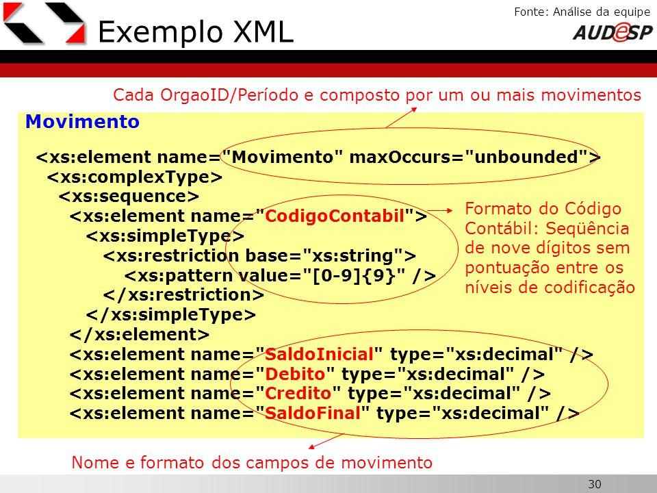 30 X Fonte: Análise da equipe Exemplo XML Movimento Nome e formato dos campos de movimento Cada OrgaoID/Período e composto por um ou mais movimentos F