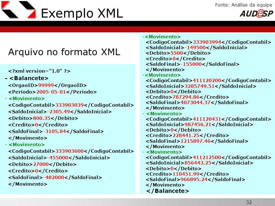 32 X Fonte: Análise da equipe Exemplo XML Arquivo no formato XML - 99999 2005-05-01 - 333903039 -2305.49 800.35 0 -3105.84 - 333903600 -455000 27000 0