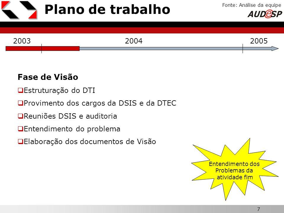 7 X Plano de trabalho Fonte: Análise da equipe 200320042005 Fase de Visão Estruturação do DTI Provimento dos cargos da DSIS e da DTEC Reuniões DSIS e