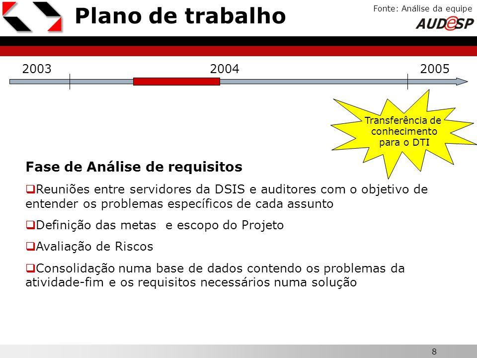 8 X Plano de trabalho Fonte: Análise da equipe 200320042005 Fase de Análise de requisitos Reuniões entre servidores da DSIS e auditores com o objetivo