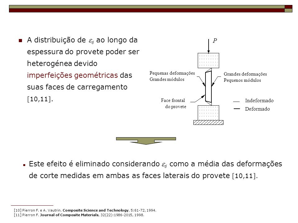 [10] Pierron F. e A. Vautrin. Composite Science and Technology, 5:61-72, 1994. [11] Pierron F. Journal of Composite Materials, 32(22):1986-2015, 1998.
