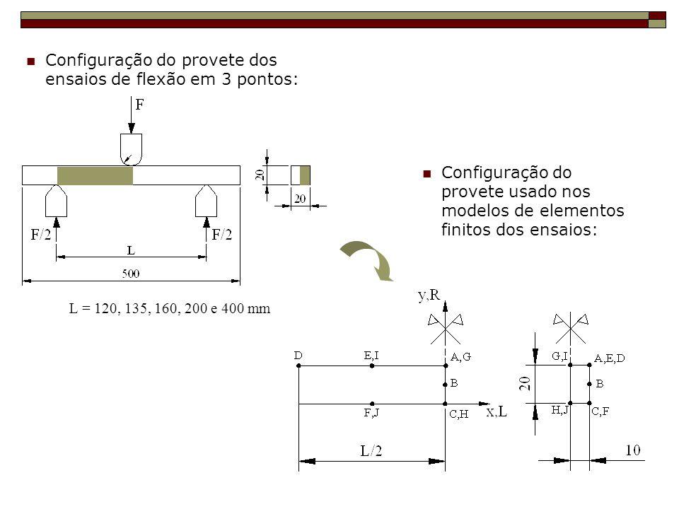 L = 120, 135, 160, 200 e 400 mm Configuração do provete dos ensaios de flexão em 3 pontos: Configuração do provete usado nos modelos de elementos fini