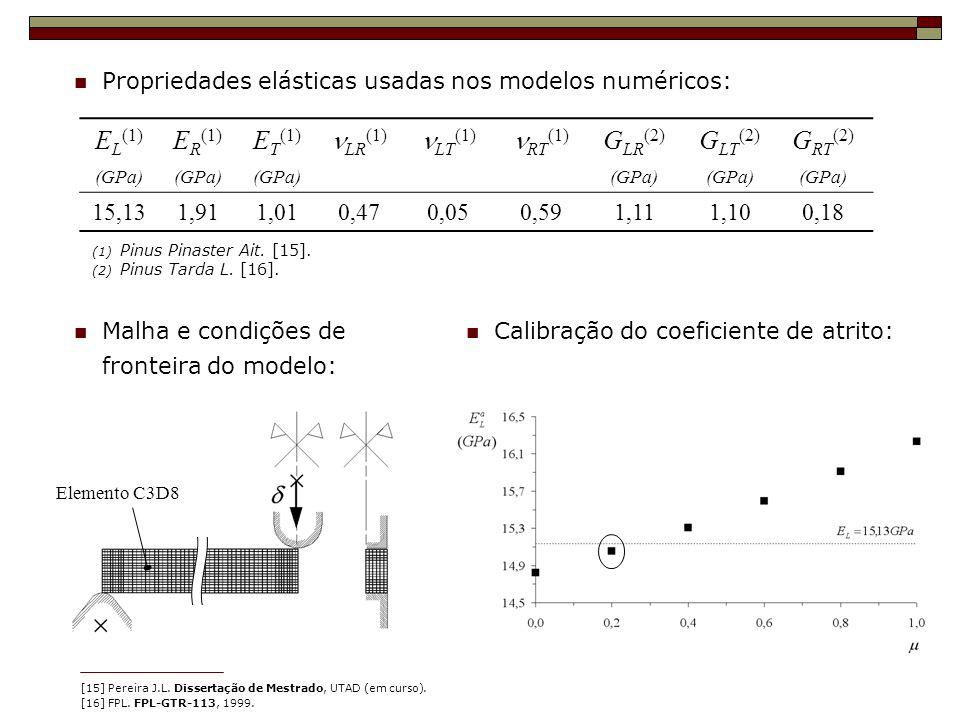 Propriedades elásticas usadas nos modelos numéricos: E L (1) E R (1) E T (1) LR (1) LT (1) RT (1) G LR (2) G LT (2) G RT (2) (GPa) 15,131,911,010,470,